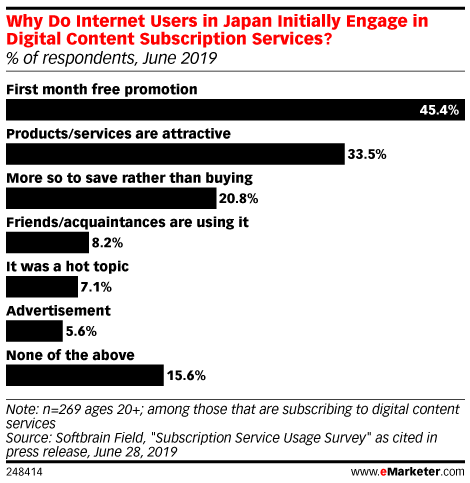 Why Do Internet Users in Japan Initially Engage in Digital Content Subscription Services? (% of respondents, June 2019)