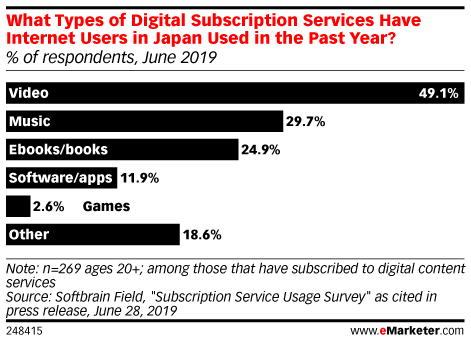 What Types of Digital Subscription Services Have Internet Users in Japan Used in the Past Year? (% of respondents, June 2019)