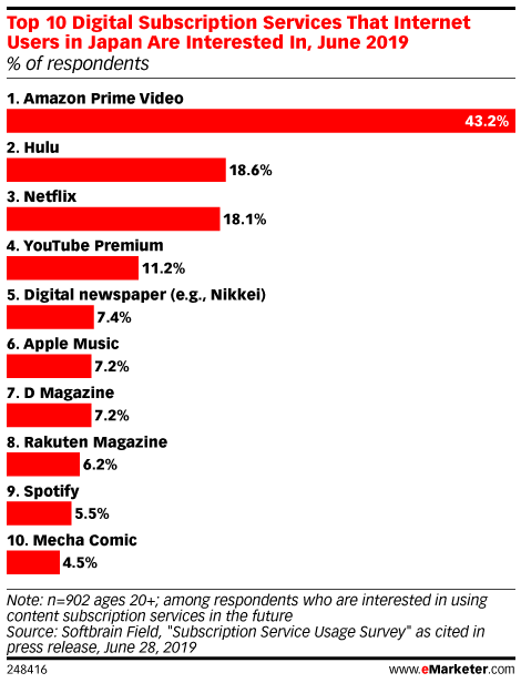 Top 10 Digital Subscription Services That Internet Users in Japan Are Interested In, June 2019 (% of respondents)