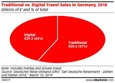 Traditional vs. Digital Travel Sales in Germany, 2018 (billions of € and % of total)