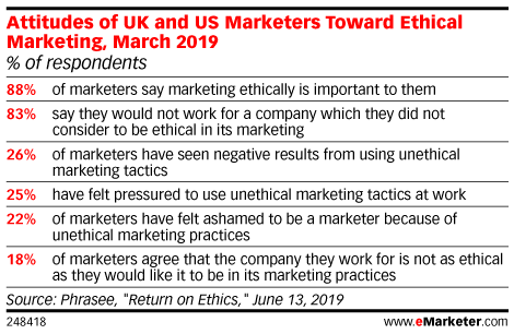 Attitudes of UK and US Marketers Toward Ethical Marketing, March 2019 (% of respondents)