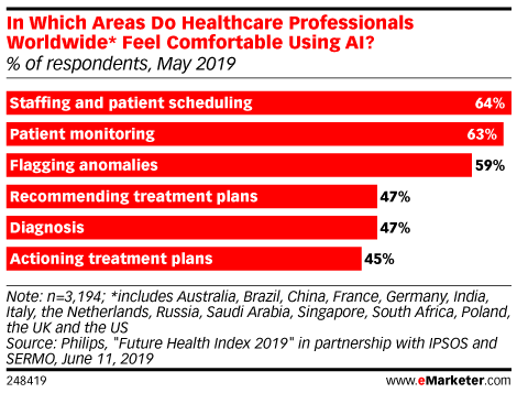 In Which Areas Do Healthcare Professionals Worldwide* Feel Comfortable Using AI? (% of respondents, May 2019)