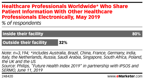 Healthcare Professionals Worldwide* Who Share Patient Information With Other Healthcare Professionals Electronically, May 2019 (% of respondents)