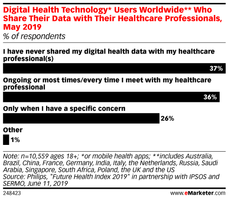 Digital Health Technology* Users Worldwide** Who Share Their Data with Their Healthcare Professionals, May 2019 (% of respondents)