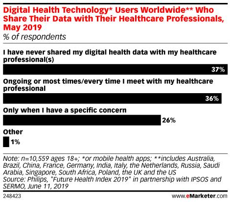 Digital Health - Industry Reports & Market Data | eMarketer