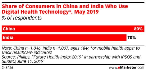 Share of Consumers in China and India Who Use Digital Health Technology*, May 2019 (% of respondents)