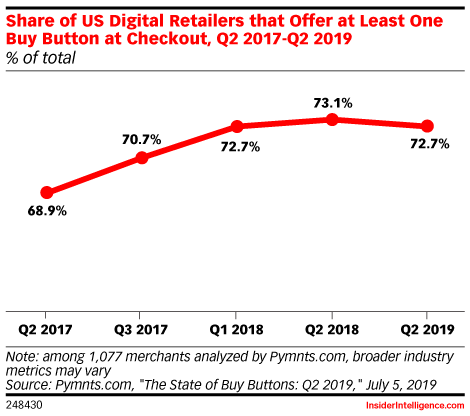 Share of US Digital Retailers that Offer at Least One Buy Button at Checkout, Q2 2017-Q2 2019 (% of total)
