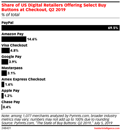 Share of US Digital Retailers Offering Select Buy Buttons at Checkout, Q2 2019 (% of total)