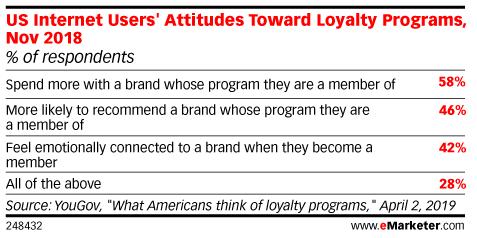 US Internet Users' Attitudes Toward Loyalty Programs, Nov 2018 (% of respondents)