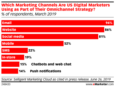 Which Marketing Channels Are US Digital Marketers Using as Part of Their Omnichannel Strategy? (% of respondents, March 2019)