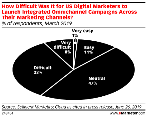 How Difficult Was It for US Digital Marketers to Launch Integrated Omnichannel Campaigns Across Their Marketing Channels? (% of respondents, March 2019)