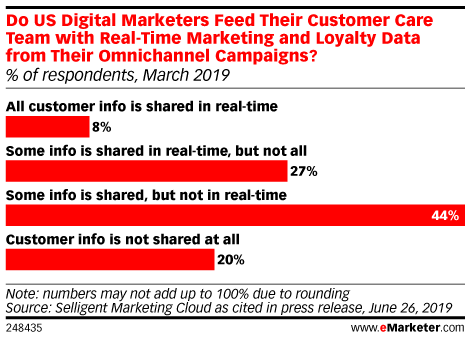 Do US Digital Marketers Feed Their Customer Care Team with Real-Time Marketing and Loyalty Data from Their Omnichannel Campaigns? (% of respondents, March 2019)