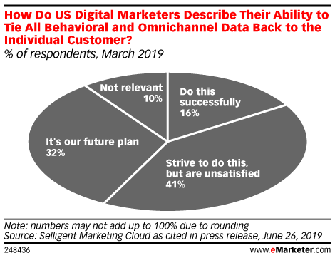 How Do US Digital Marketers Describe Their Ability to Tie All Behavioral and Omnichannel Data Back to the Individual Customer? (% of respondents, March 2019)