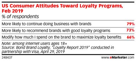 US Consumer Attitudes Toward Loyalty Programs, Feb 2019 (% of respondents)