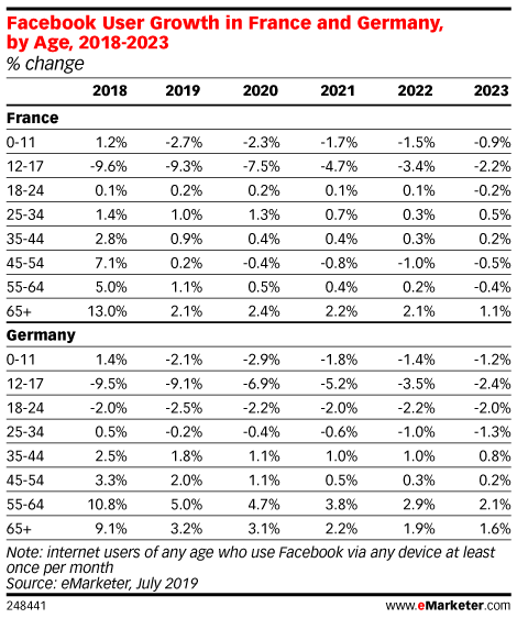 Facebook User Growth in France and Germany, by Age, 2018-2023 (% change)