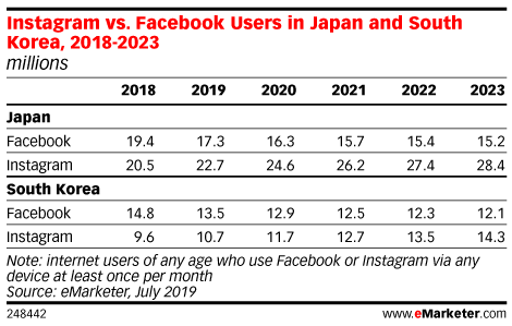 Instagram vs. Facebook Users in Japan and South Korea, 2018-2023 (millions)