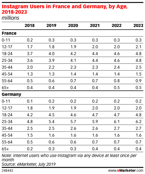 Instagram Users in France and Germany, by Age, 2018-2023 (millions)