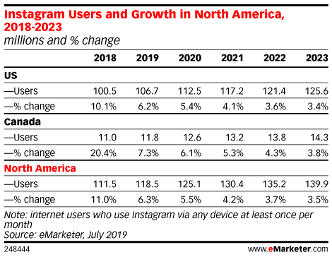 Instagram Users and Growth in North America, 2018-2023 (millions and % change)