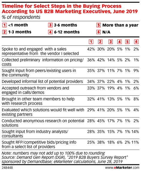 Timeline for Select Steps in the Buying Process According to US B2B Marketing Executives, June 2019 (% of respondents)