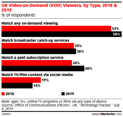 UK Video-on-Demand (VOD) Viewers, by Type, 2018 & 2019 (% of respondents)