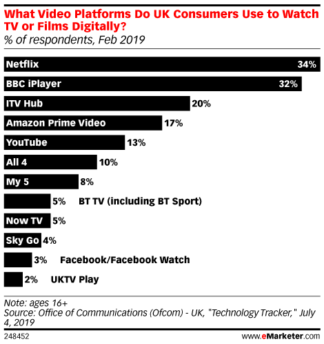 What Video Platforms Do UK Consumers Use to Watch TV or Films Digitally? (% of respondents, Feb 2019)