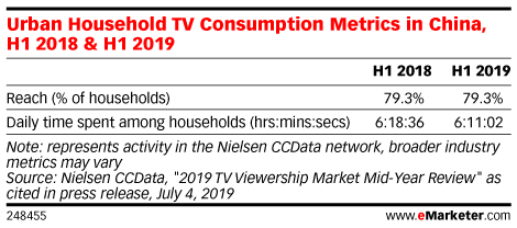 Urban Household TV Consumption Metrics in China, H1 2018 & H1 2019