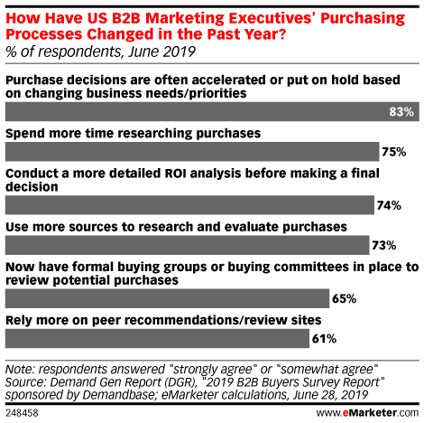 How Have US B2B Marketing Executives' Purchasing Processes Changed in the Past Year? (% of respondents, June 2019)
