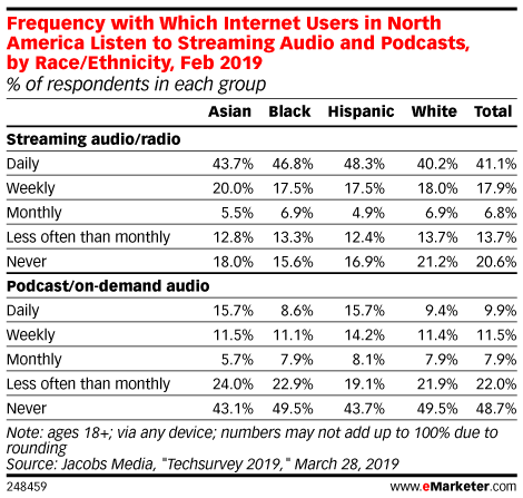 Frequency with Which Internet Users in North America Listen to Streaming Audio and Podcasts, by Race/Ethnicity, Feb 2019 (% of respondents in each group)