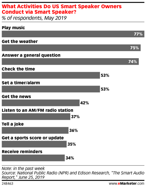 What Activities Do US Smart Speaker Owners Conduct via Smart Speaker? (% of respondents, May 2019)