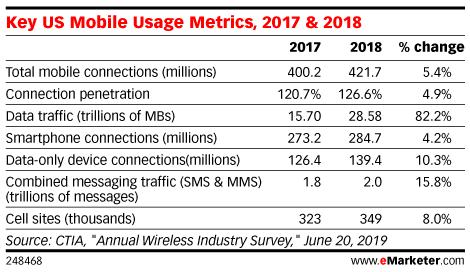 Key US Mobile Usage Metrics, 2017 & 2018