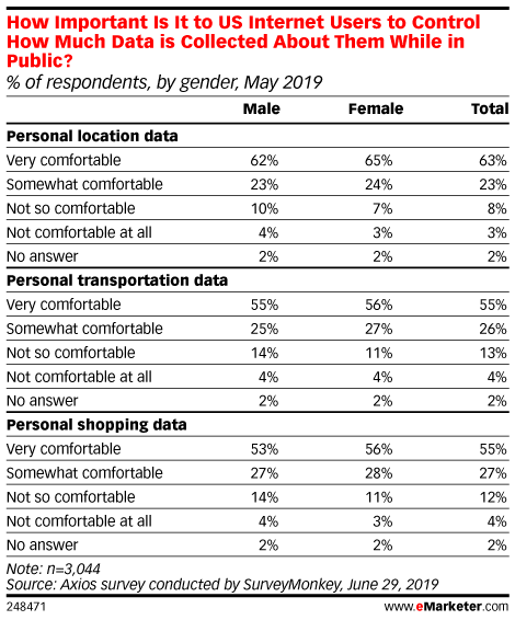 How Important Is It to US Internet Users to Control How Much Data is Collected About Them While in Public? (% of respondents, by gender, May 2019)