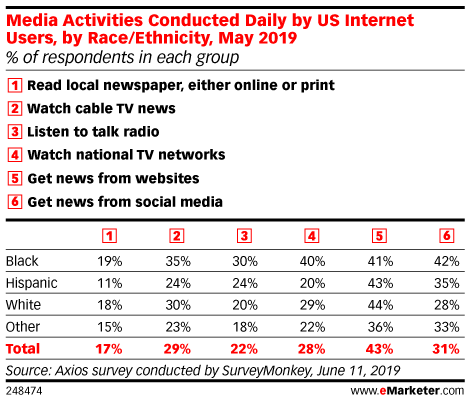 Media Activities Conducted Daily by US Internet Users, by Race/Ethnicity, May 2019 (% of respondents in each group)