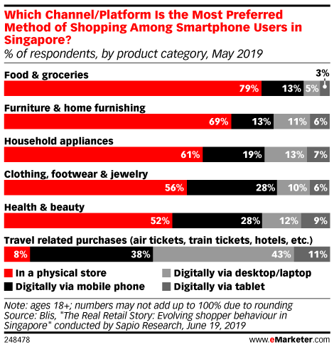 Which Channel/Platform Is the Most Preferred Method of Shopping Among Smartphone Users in Singapore? (% of respondents, by product category, May 2019)