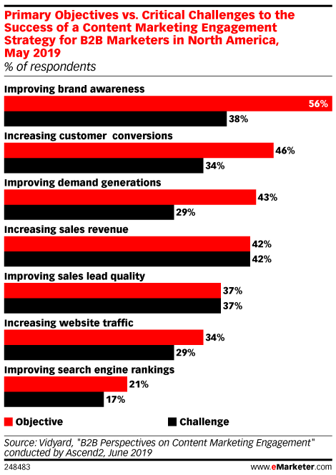 Primary Objectives vs. Critical Challenges to the Success of a Content Marketing Engagement Strategy for B2B Marketers in North America, May 2019 (% of respondents)