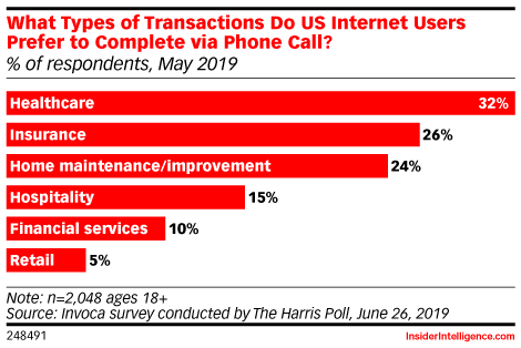 What Types of Transactions Do US Internet Users Prefer to Complete via Phone Call? (% of respondents, May 2019)