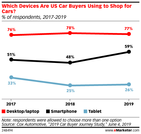 Which Devices Are US Car Buyers Using to Shop for Cars? (% of respondents, 2017-2019)
