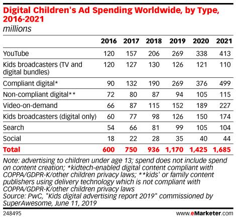 Digital Children's Ad Spending Worldwide, by Type, 2016-2021 (millions)
