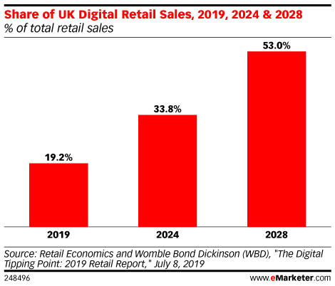 Share of UK Digital Retail Sales, 2019, 2024 & 2028 (% of total retail sales)