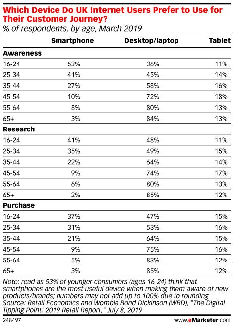 Baby Boomers - Demographics, Statistics & Marketing ...