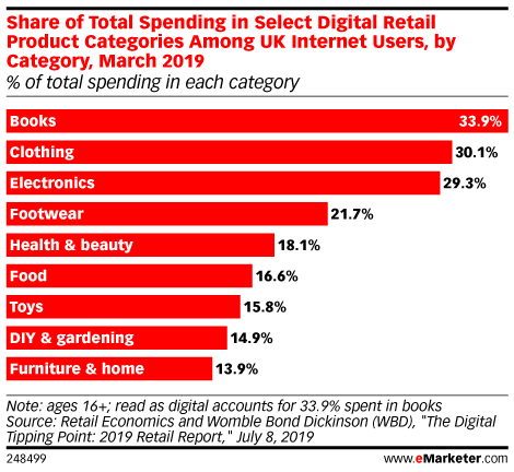 Share of Total Spending in Select Digital Retail Product Categories Among UK Internet Users, by Category, March 2019 (% of total spending in each category)