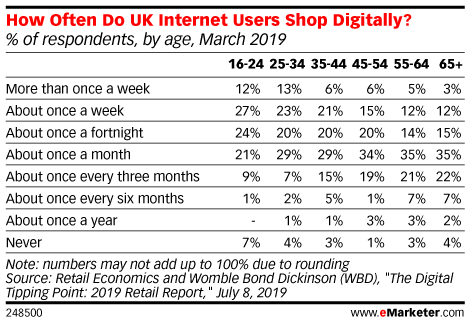 How Often Do UK Internet Users Shop Digitally? (% of respondents, by age, March 2019)