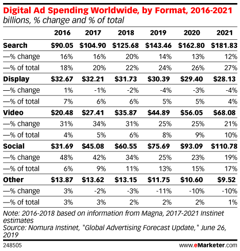 Digital Ad Spending Worldwide, by Format, 2016-2021 (billions, % change and % of total)