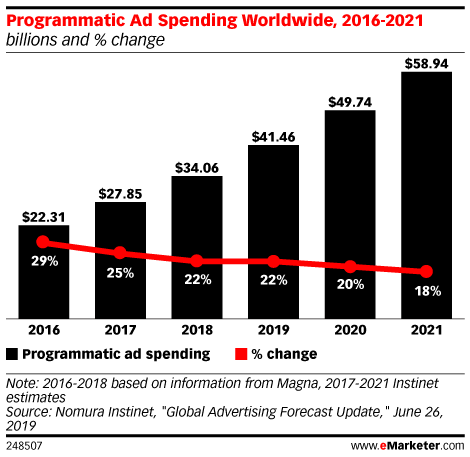 Programmatic Ad Spending Worldwide, 2016-2021 (billions and % change)