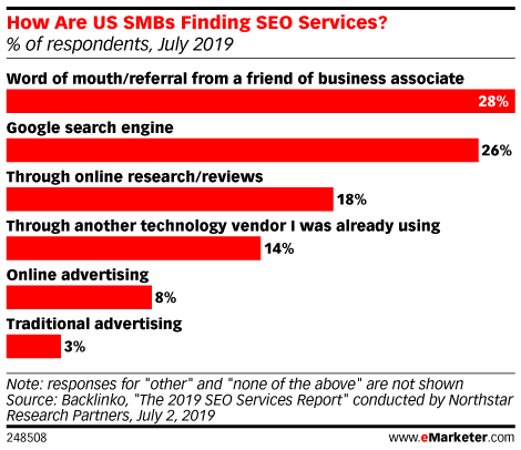 How Are US SMBs Finding SEO Services? (% of respondents, July 2019)