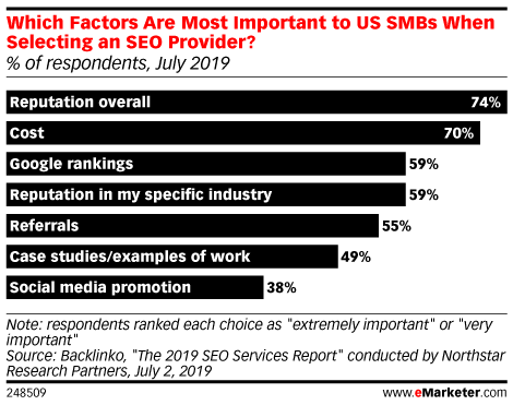 Which Factors Are Most Important to US SMBs When Selecting an SEO Provider? (% of respondents, July 2019)