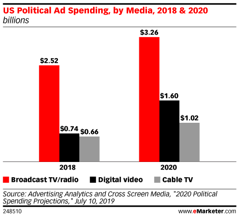 US Political Ad Spending, by Media, 2018 & 2020 (billions)