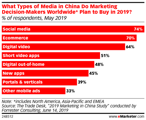 What Types of Media in China Do Marketing Decision-Makers Worldwide* Plan to Buy in 2019? (% of respondents, May 2019)