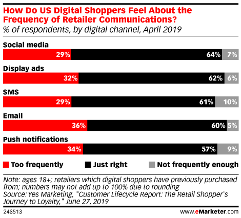 How Do US Digital Shoppers Feel About the Frequency of Retailer* Communications? (% of respondents, by digital channel, April 2019)