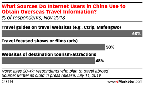What Sources Do Internet Users in China Use to Obtain Overseas Travel Information? (% of respondents, Nov 2018)