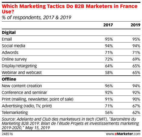 Which Marketing Tactics Do B2B Marketers in France Use? (% of respondents, 2017 & 2019)